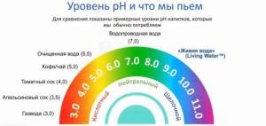 Кислотность воды как теплоносителя в системе отопления